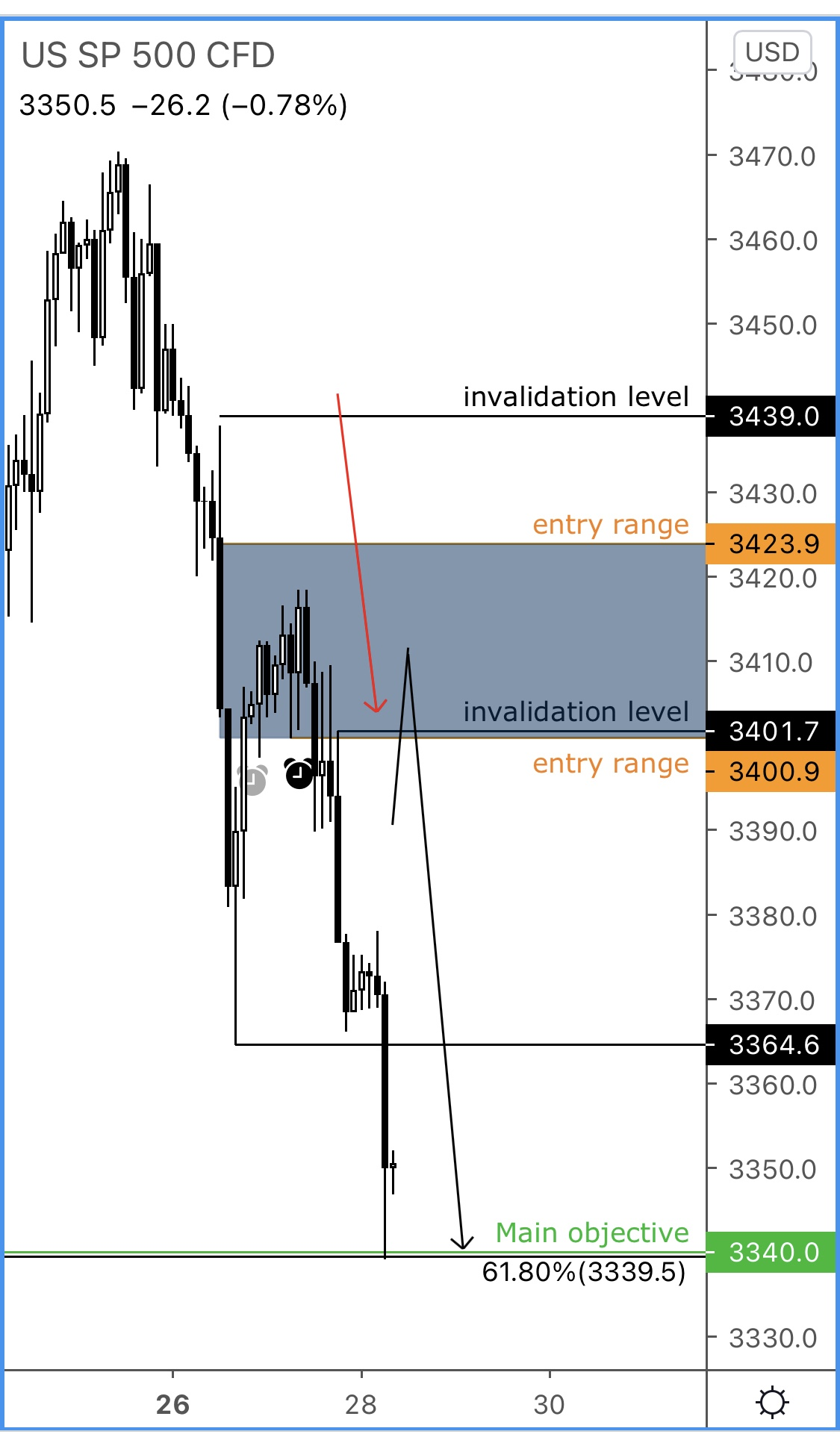 S&P after