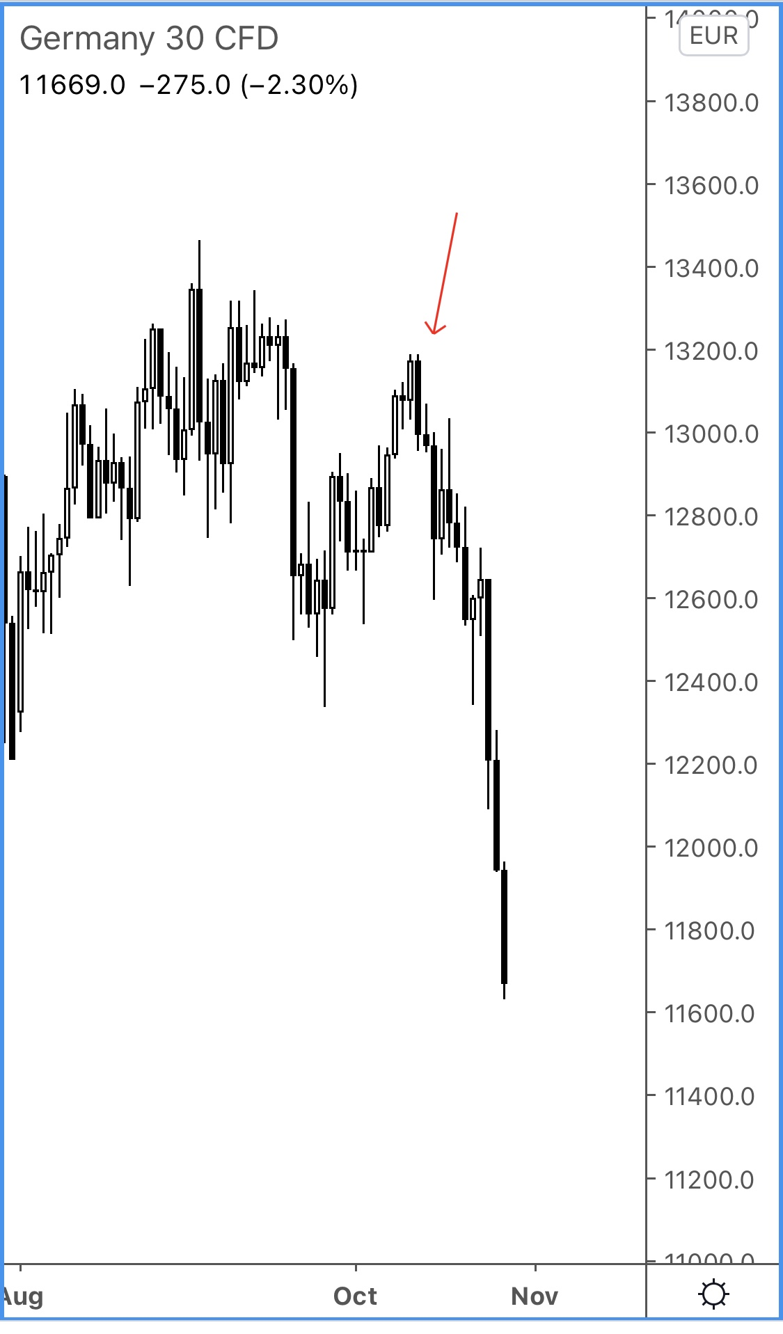 DAX after