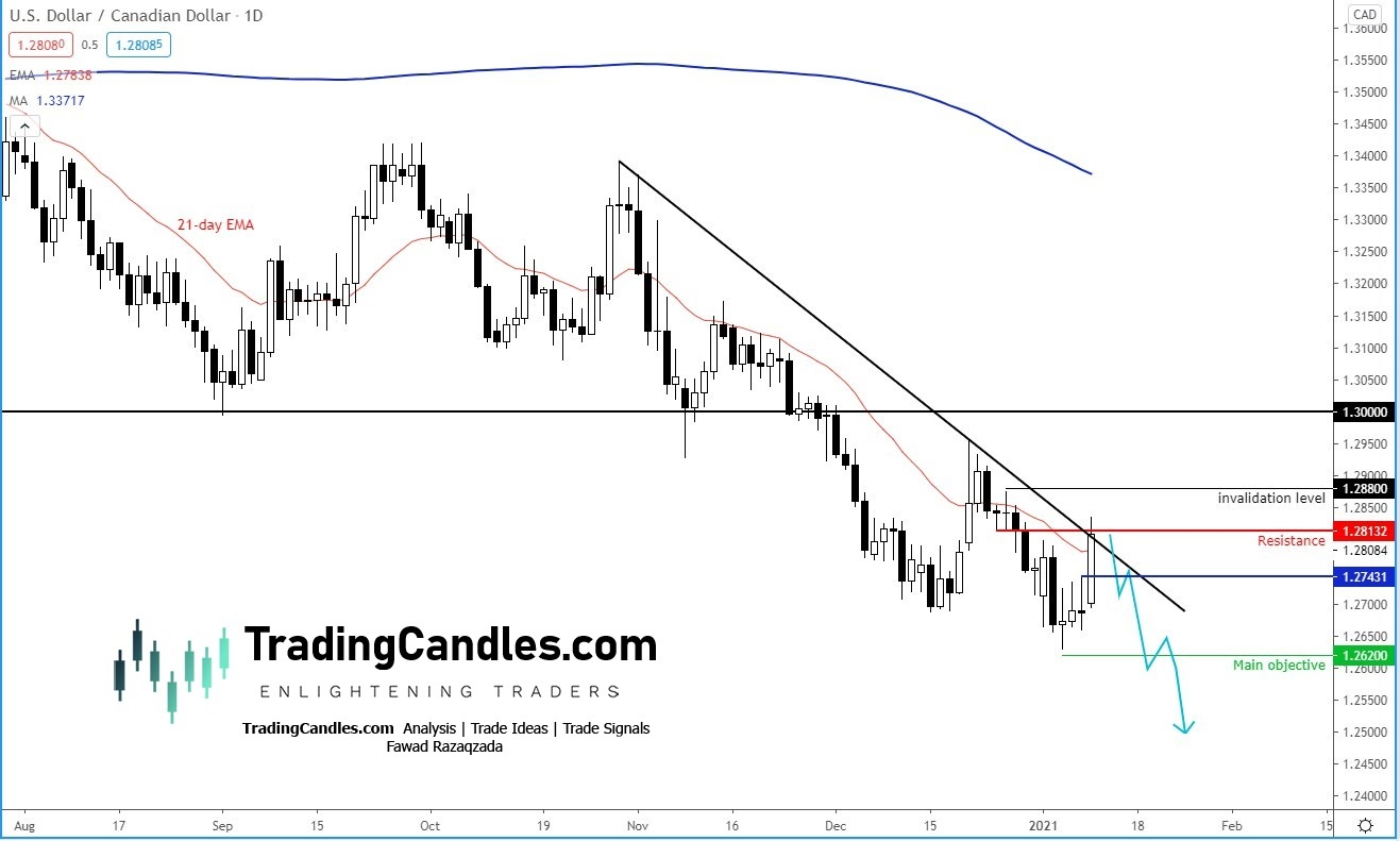 USDC/CAD daily