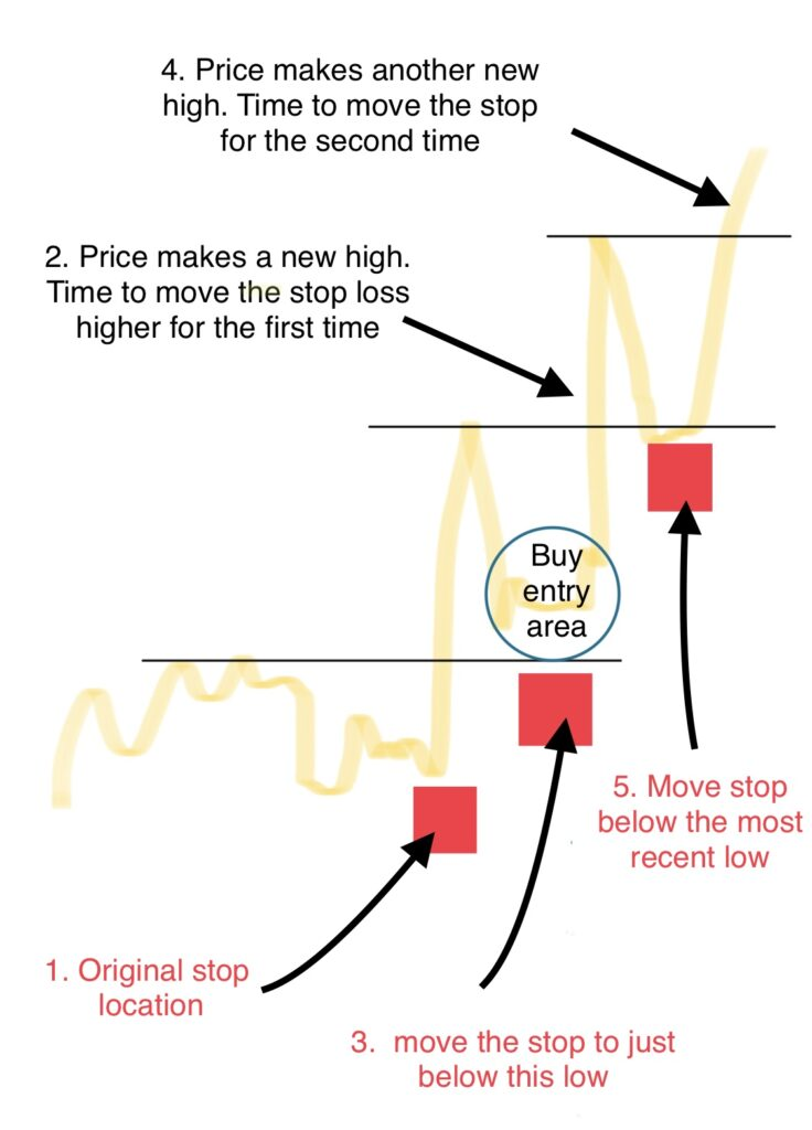 When to adjust stop loss