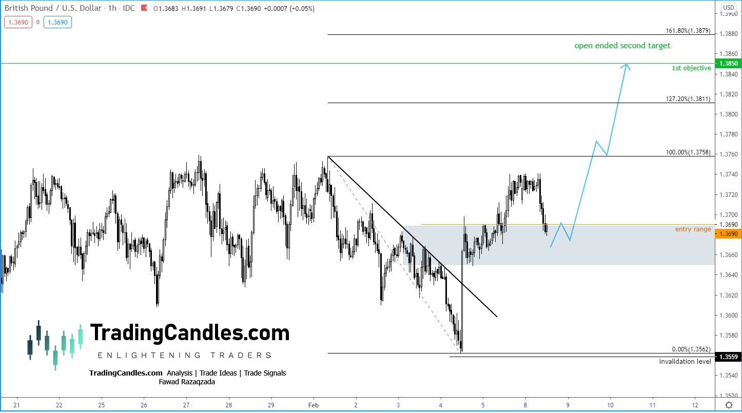 GBP/USD before