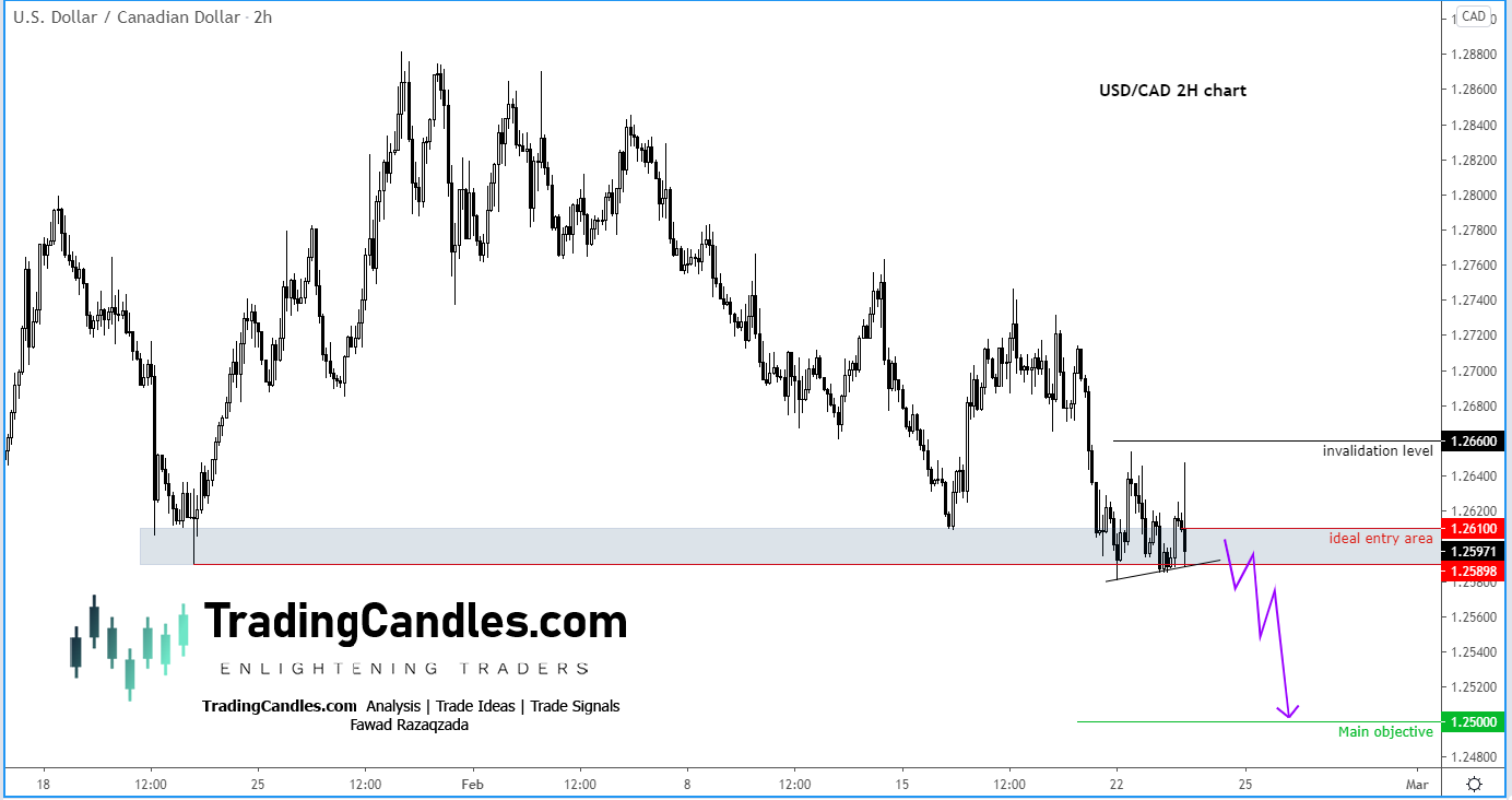 USD/CAD 2 before