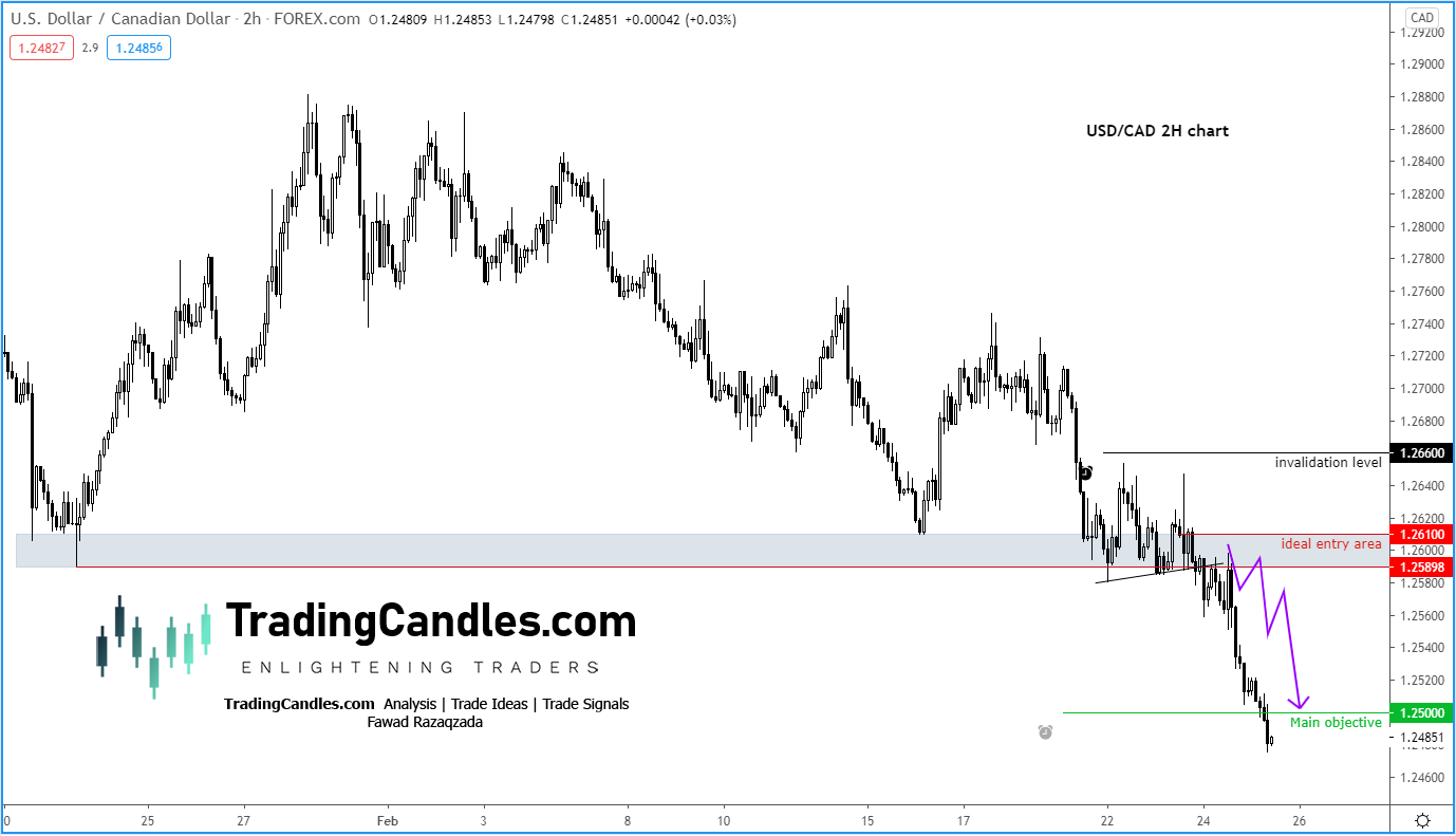 USDCAD 2 after